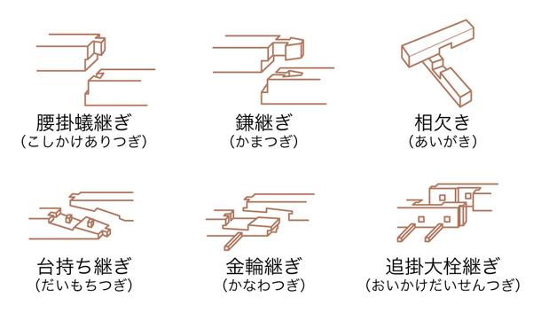 伝統の木組みの例...左上から/腰掛蟻継ぎ/鎌継ぎ/相欠き/台持ち継ぎ/金輪継ぎ/追掛大栓継ぎ